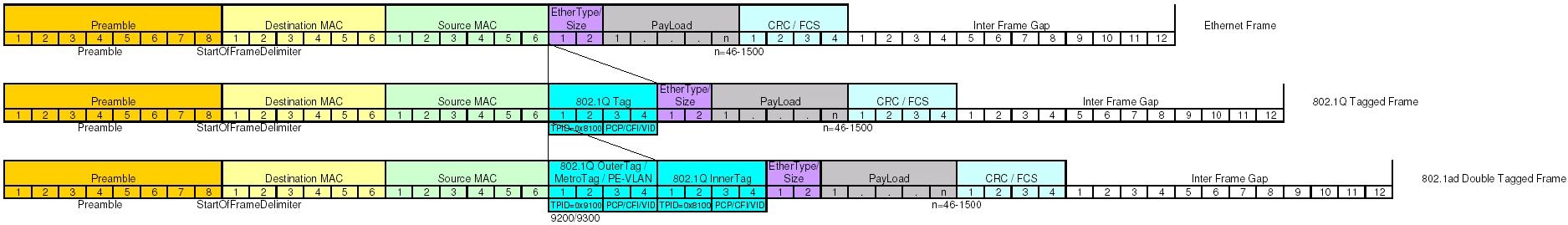 QinQ frame format VS Ethernet frame - Cisco Community