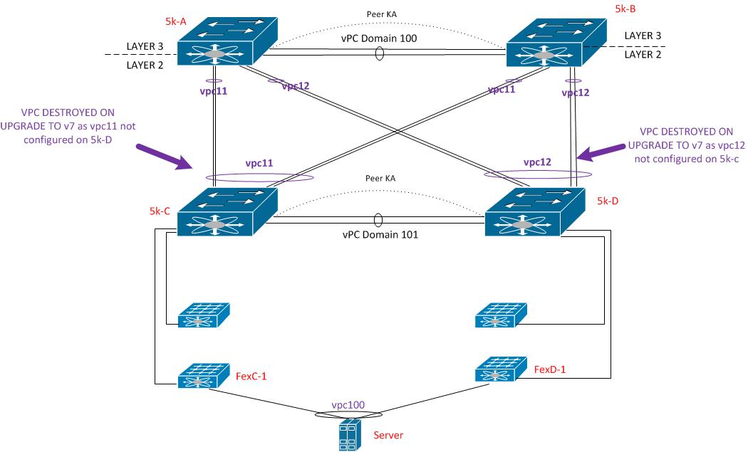 Solved: Back-Back (Double Sided) VPc Confusion - Cisco Community