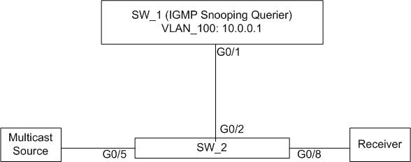 Solved: IGMP Snooping Querier switch (w/o recei    - Cisco