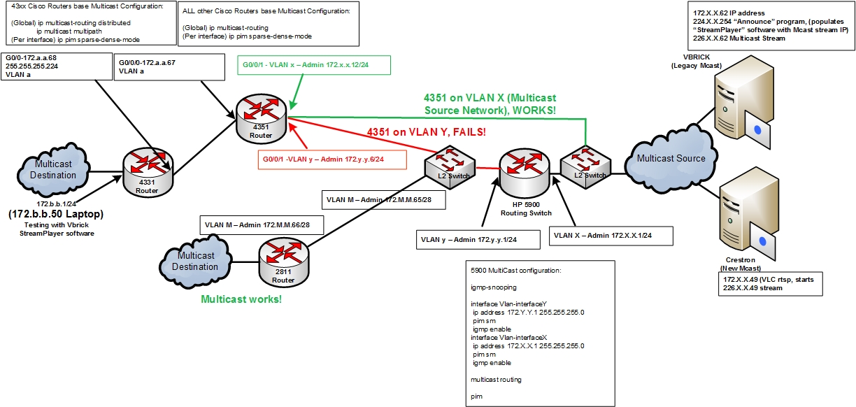 Solved: Multicast issues on new 4351 Router - Cisco Community