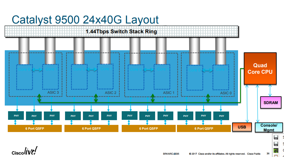 94893d38245b Solved  Catalyst 9500-40X ASIC mappings - Cisco Community