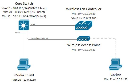 Solved: Multicast Between LAN and WLAN - Cisco Community