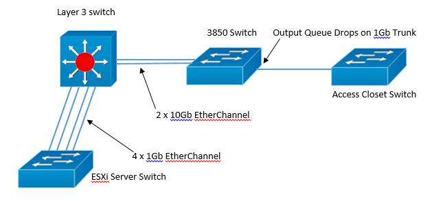 Solved: 3850 Output Queue Drops - Cisco Community