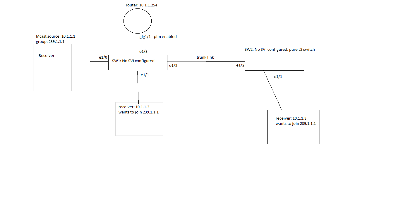 Solved: IGMP Snooping for same VLAN Traffic - Cisco Community