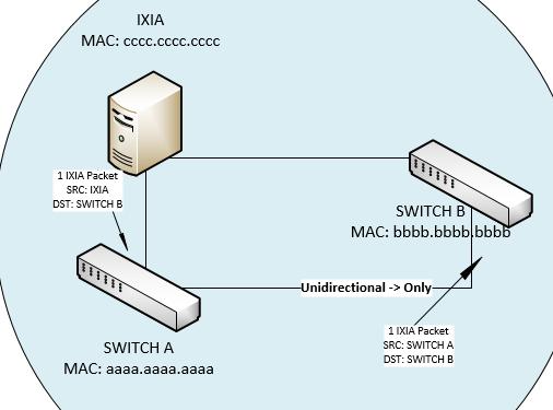 Solved: L2(Ethernet) unknown unicast frame - Cisco Community
