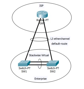 Dual-homing stackwise virtual pair to t    - Cisco Community