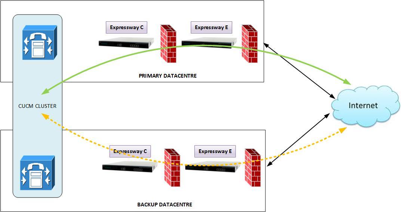 Expressway HA Cluster Design - Cisco Community