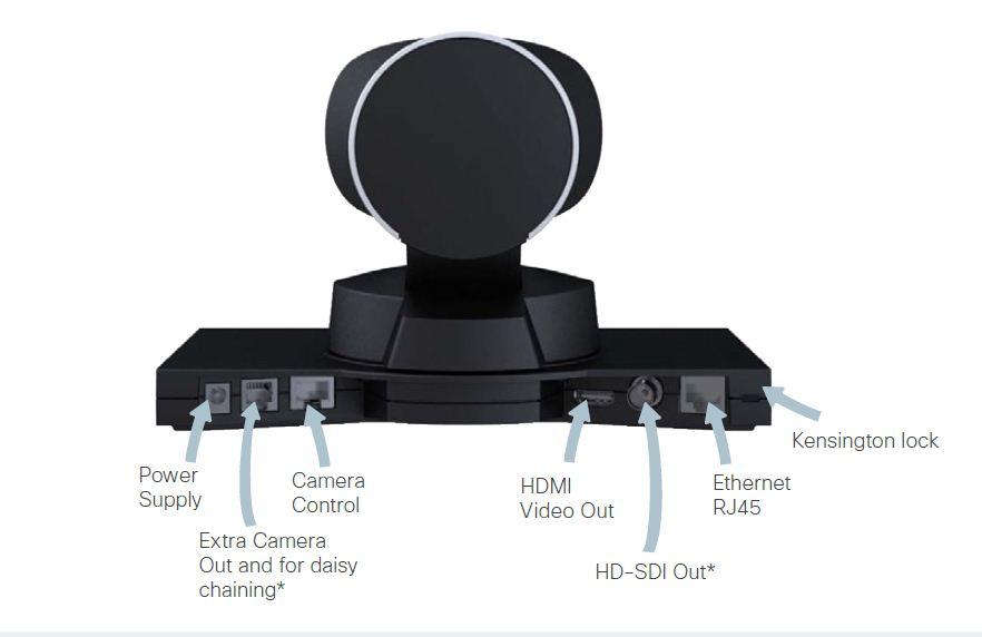 SX20, extending the camera cable - Cisco Community
