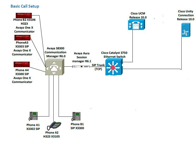 Integration of CUCM, Cisco Unity connec    - Cisco Community