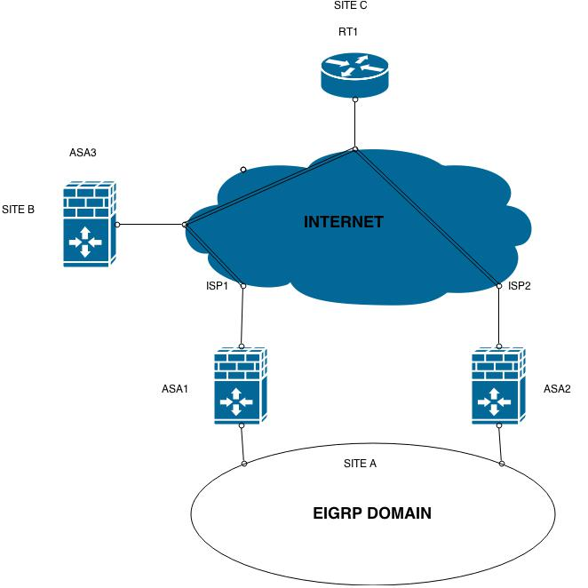 reverse route injection on asa5505 cisco community