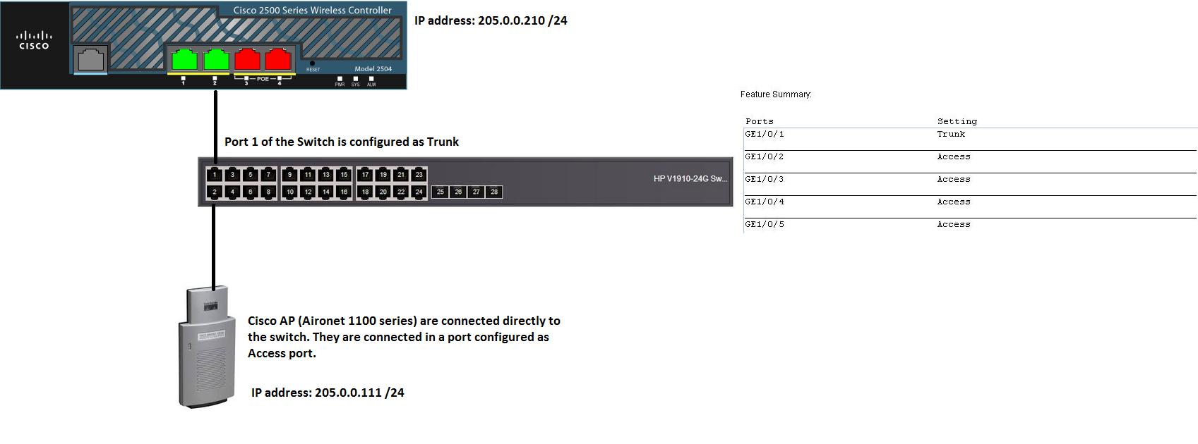 Help To Configure Cisco 2500 Series Wireless Controller