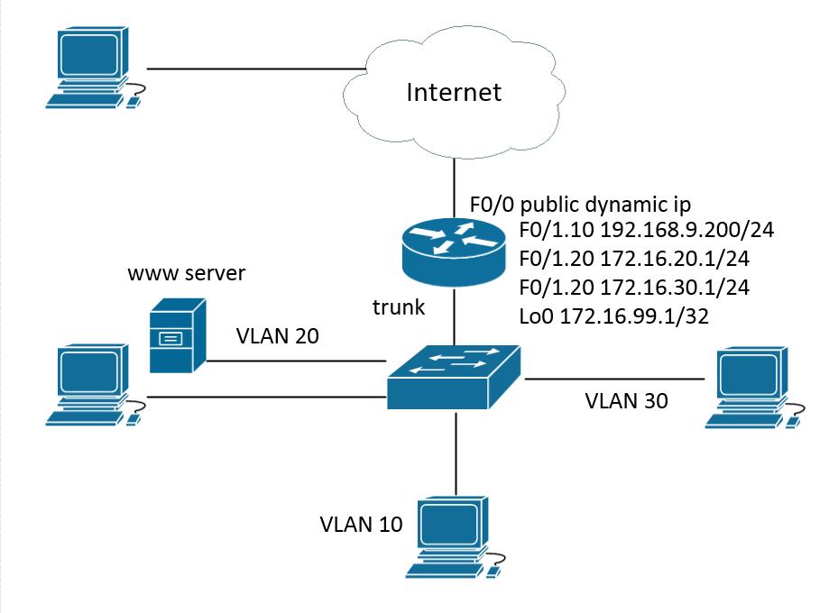 Solved: static nat on subinterfaces - Cisco Community