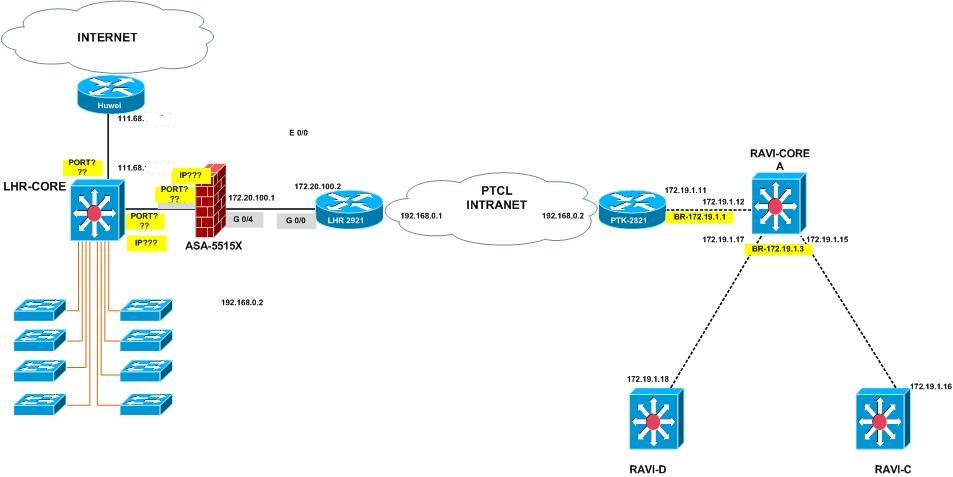 tackle live ips traffic behind the firewall