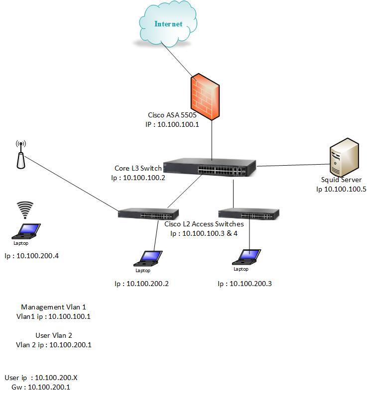 cisco asa network diagram with    cisco       asa    with squid proxy firewalling    cisco    support     cisco       asa    with squid proxy firewalling    cisco    support