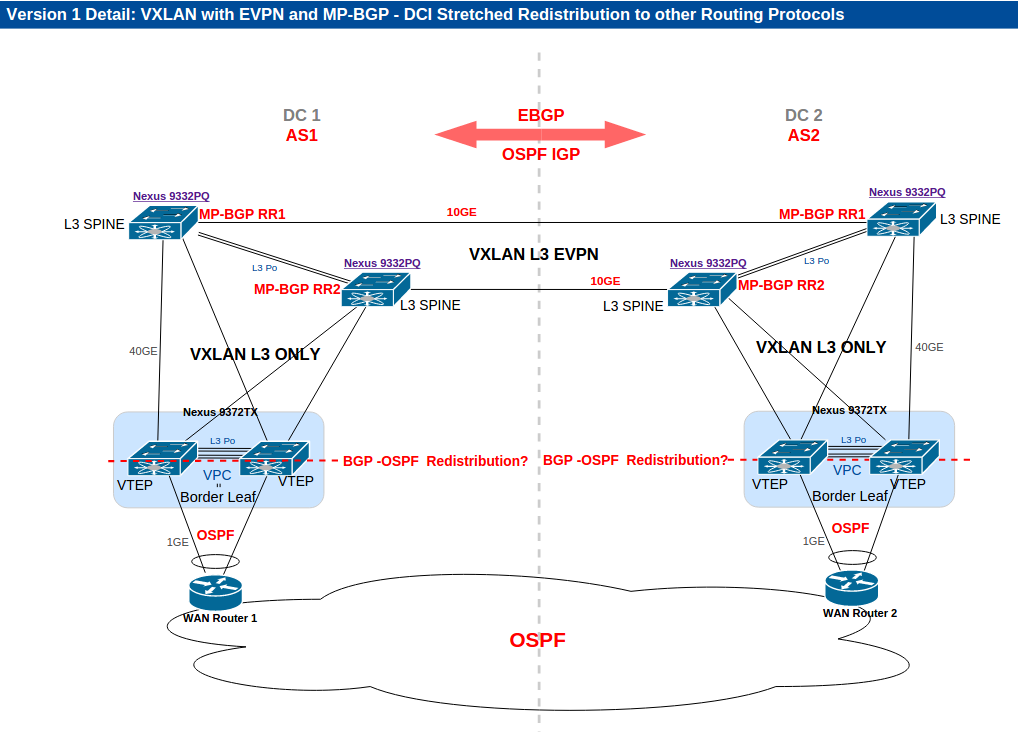 Ask the expert cisco data center overlays with focus on vxlan other