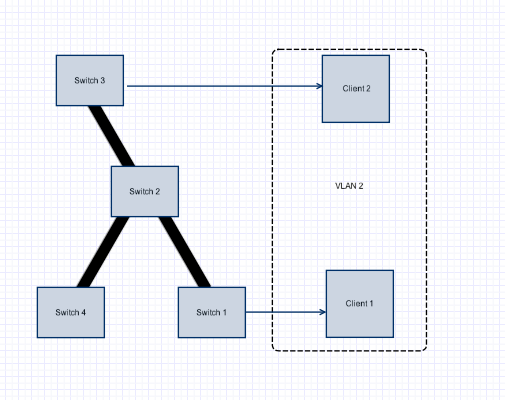 how to add vlan to trunk