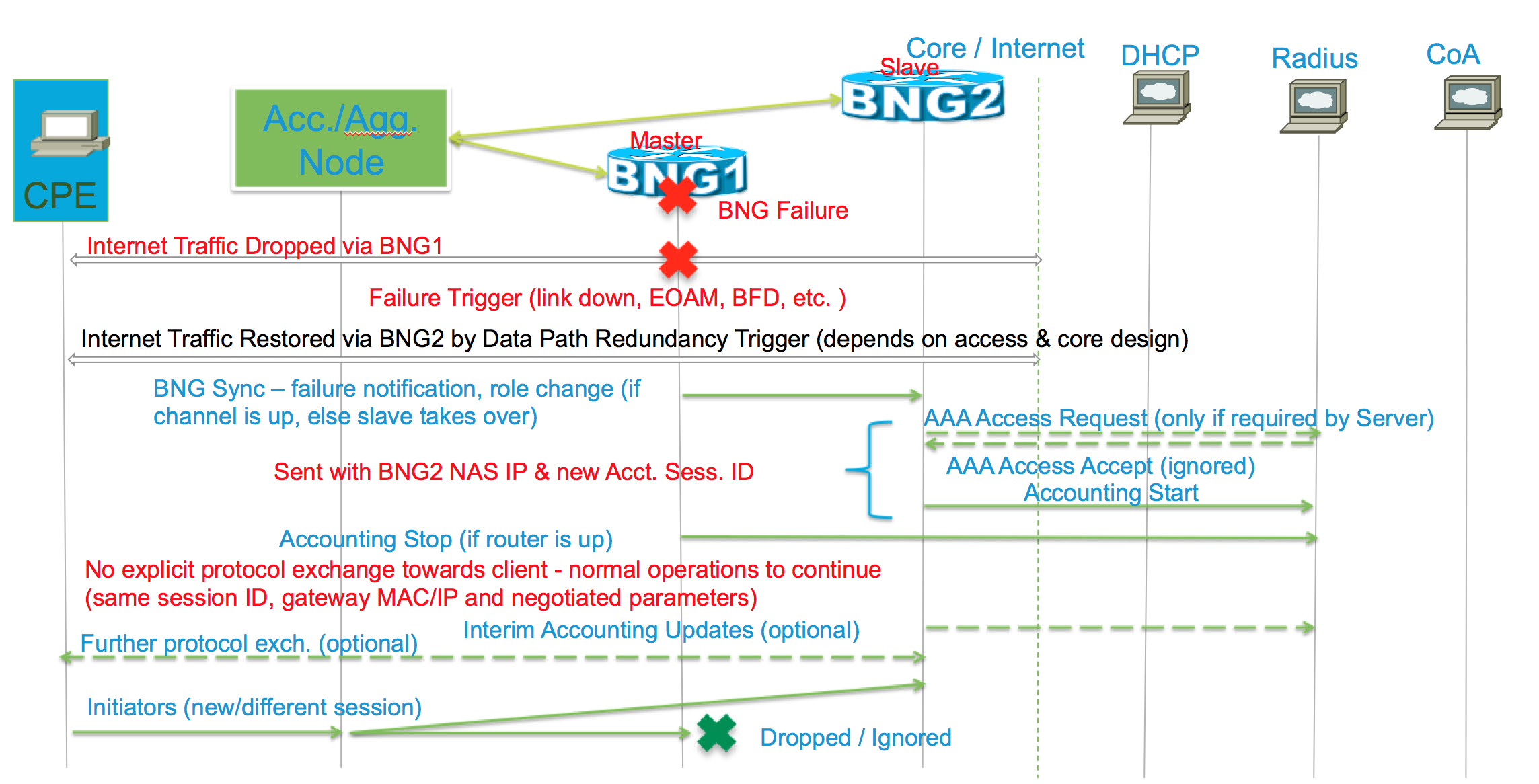 Asr9000 Xr Using And Understanding Bng Page 4 Cisco Community Bfd Block Flow Diagram Example