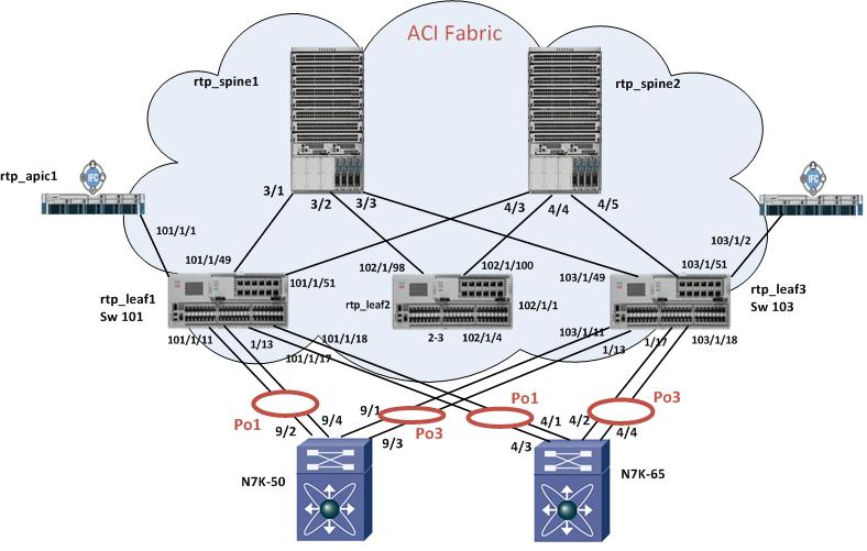 Spanning-tree - MST switches interaction with ACI ...