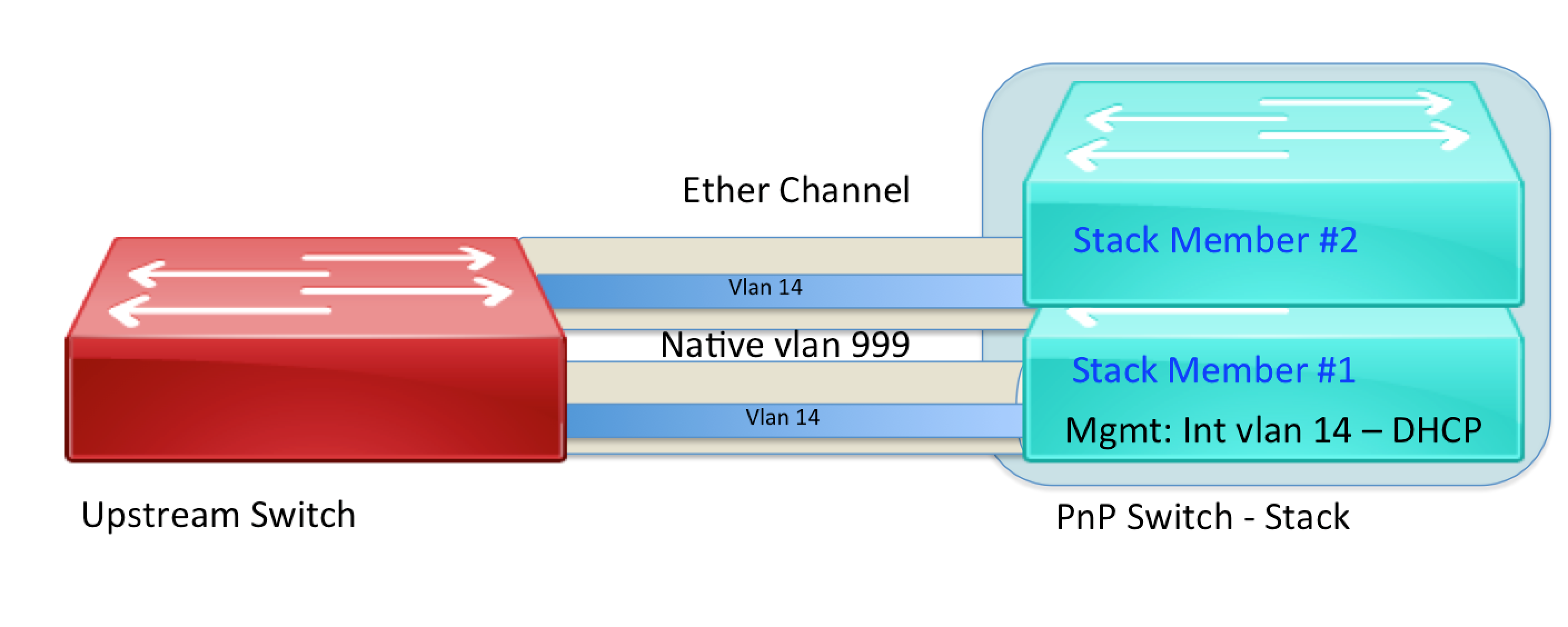 Network Automation with Plug and Play (... - Cisco Community