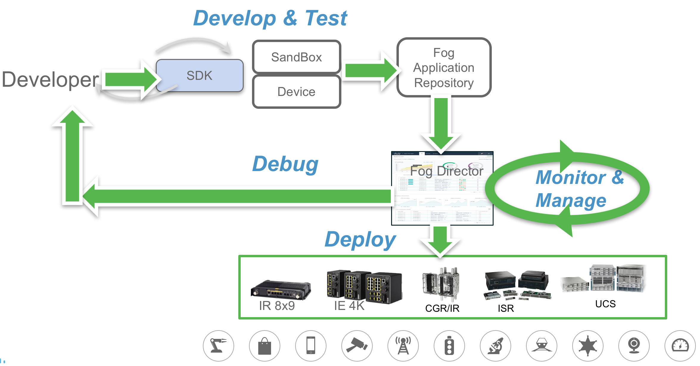 GETTING STARTED with Cisco IOx - Cisco Community