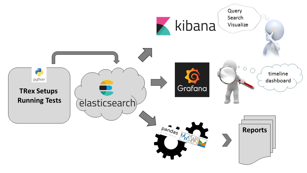 How do we track TRex performance Using     - Cisco Community