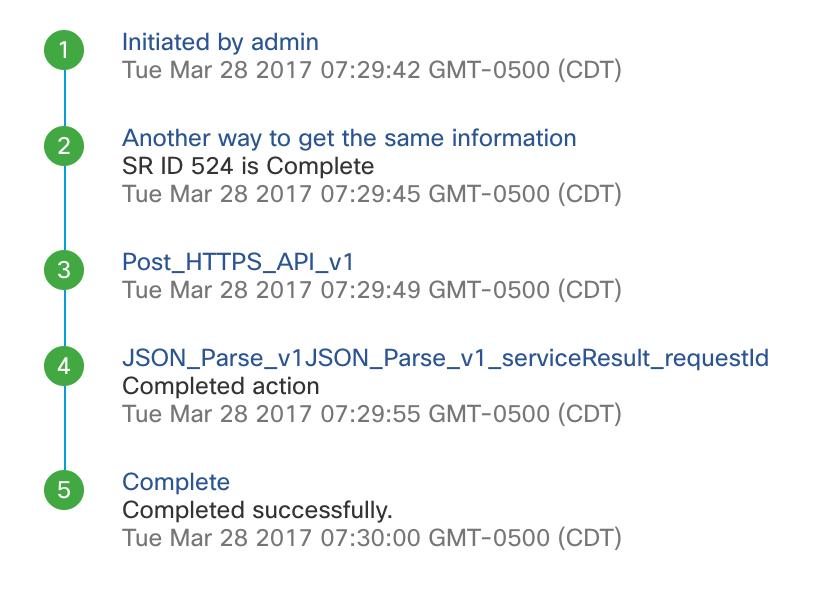 UCSD - Get SR ID details 2 Examples (HT    - Cisco Community