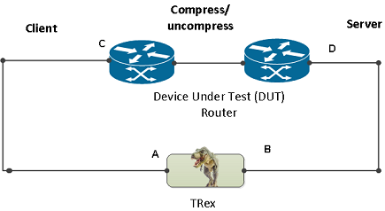 TRex upcoming Stateful scalable TCP sup    - Cisco Community