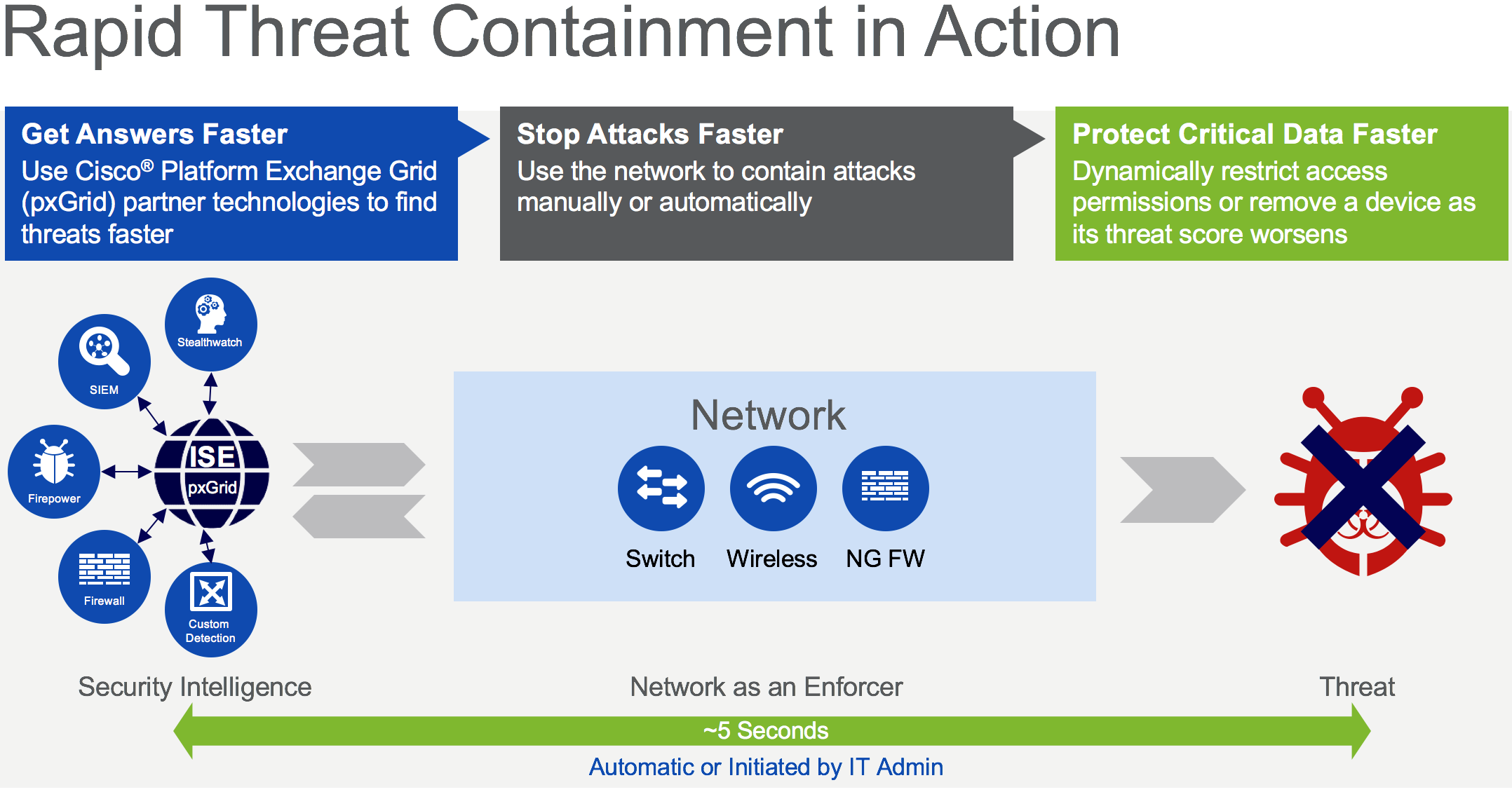 IoT Threat Defense: How security can be    - Cisco Community