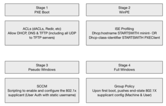Solved: PC Imaging on NAC secured ports - Cisco Community