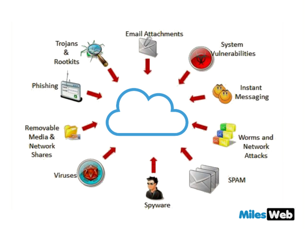 Discover The Cloud Security Threats In Cisco Community