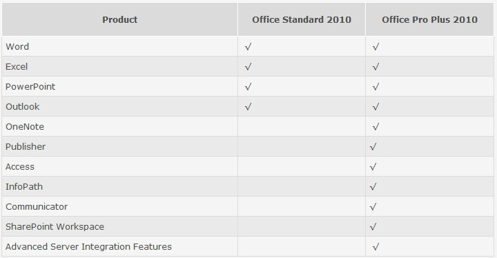 Differences between Microsoft Office Standard 2010 and Professional Plus 2010.jpg