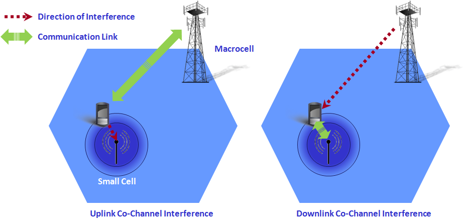 B1 - Figure 2 Small Cell Interference Scenarios.png