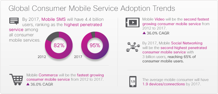 globalconsumermobile%20servicesadoption.png