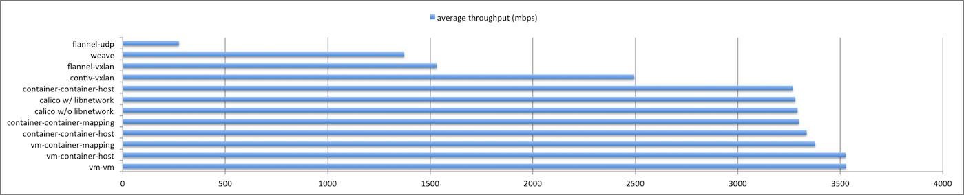 docker overlay network performance comp    - Cisco Community