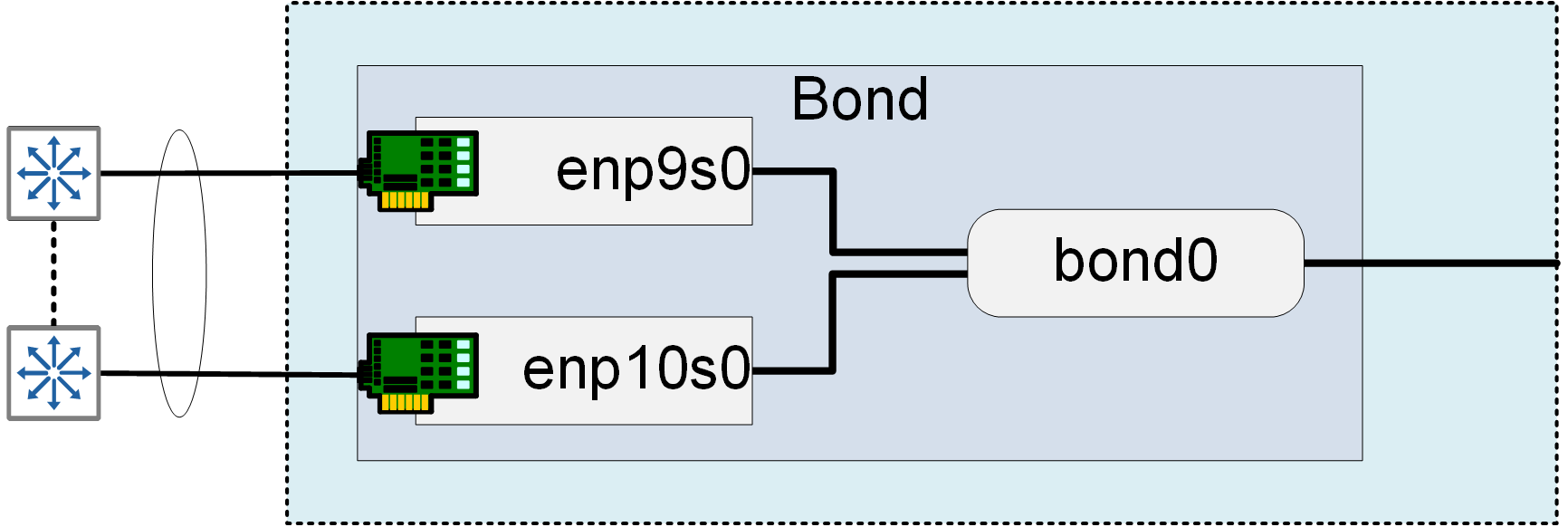 Basic NIC Bonding in RHEL - Cisco Community