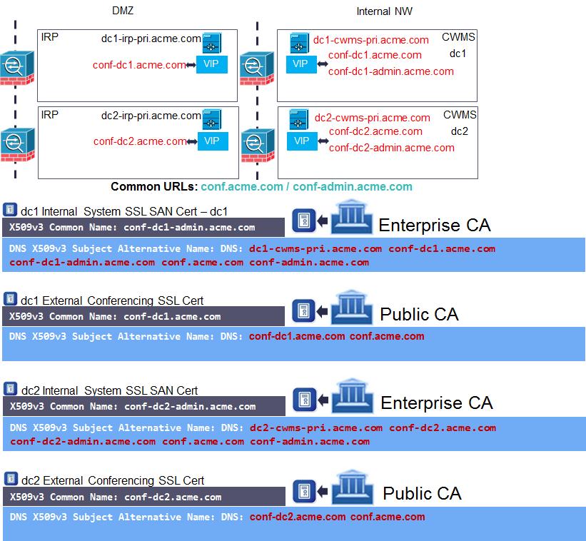 A Toi For Cwms Ssl Certificates Cisco Community