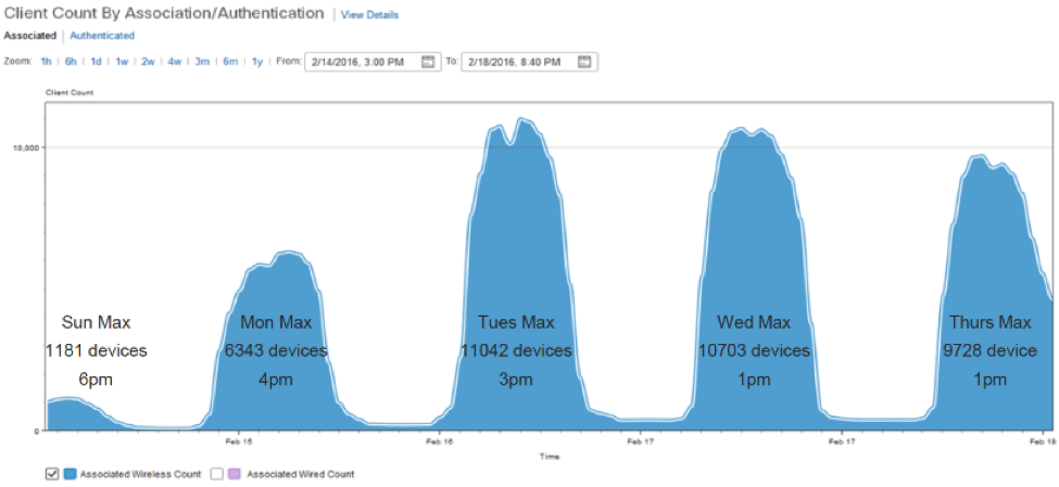 Cisco WAAS & AKC Deployment Results at     - Cisco Community