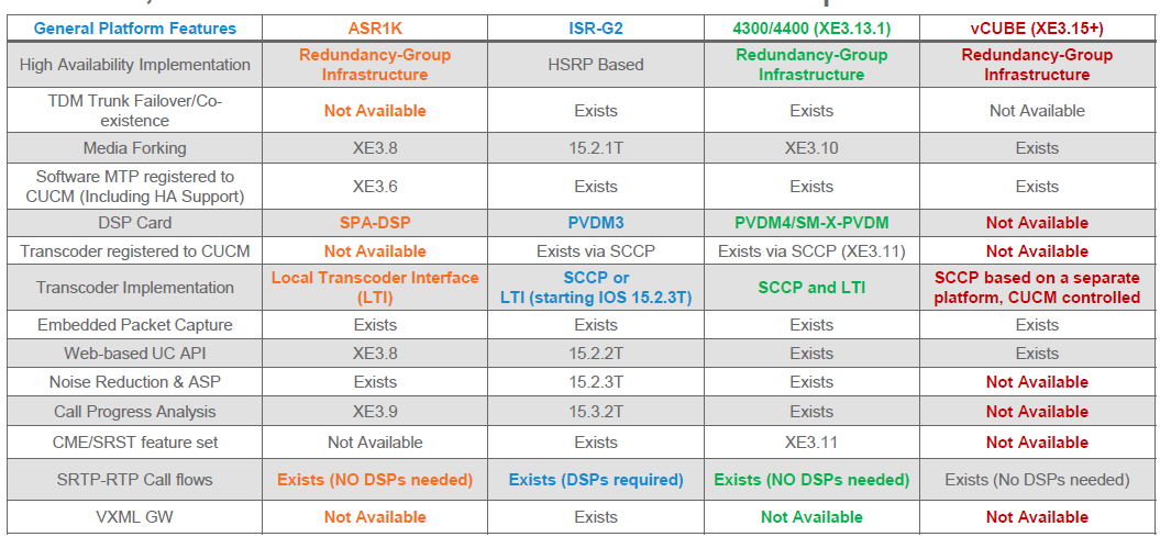Difference between Cisco SBC and CUBE - Cisco Community