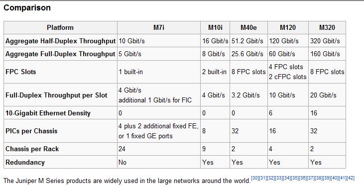 7600 Cisco vs M120 Juniper throughput .. Aggregate Half-Duplex ...