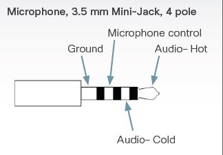 3rd party microphones for Cisco Telepre Cisco Support