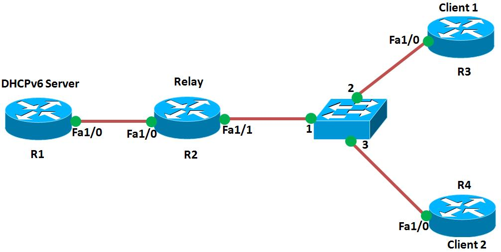 Stateful Dhcpv6 Relay Configuration Example