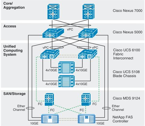 solved visio icon ucs logical cisco community rh community cisco com UCS Blade IOM Diagram Infrastructure Diagram