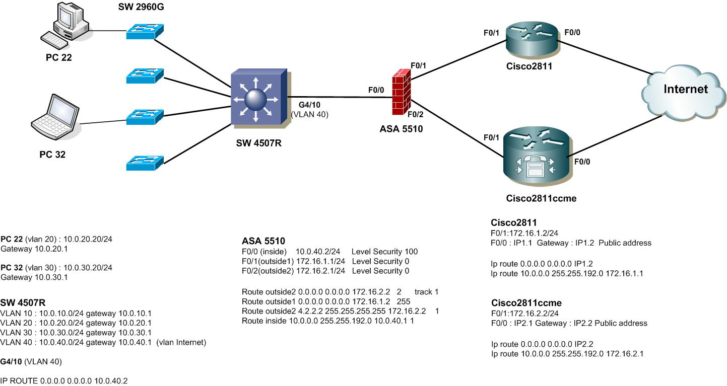 inter-vlan security - Cisco Community