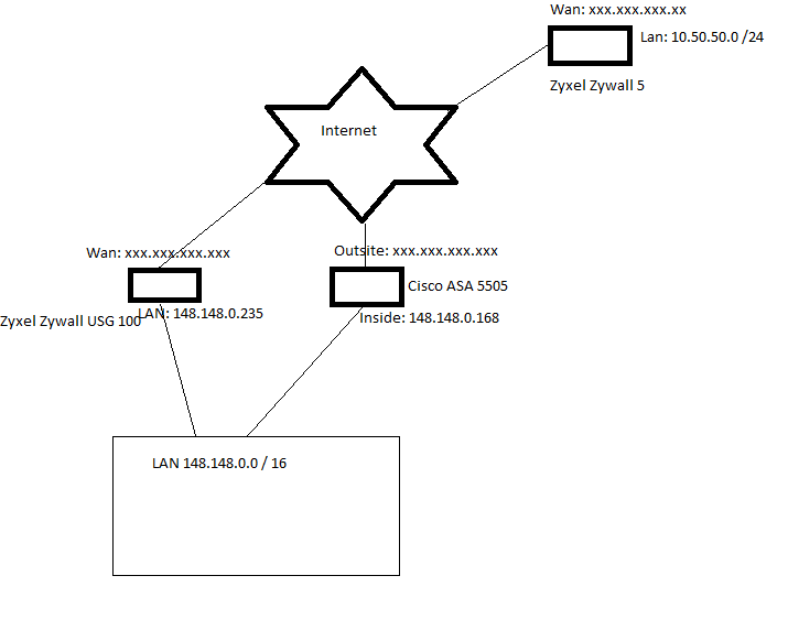 Solved: Site to Site tunnel - Allow VPN clients    - Cisco