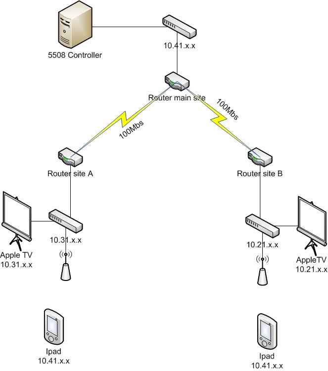 connecting to wired apple tv from wireless across wan link wireless network jpg