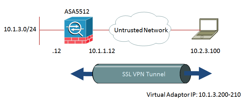 Settings to Enable Remote Access VPN Us    - Cisco Community