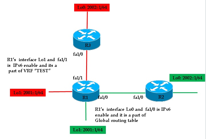 Eigrp vrf configuration example