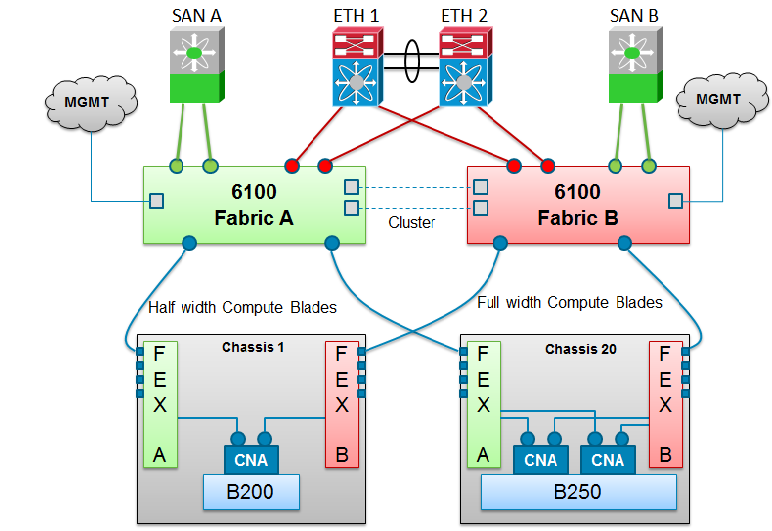 Cisco UCS Virtualized Networking Simpli Cisco Support Community