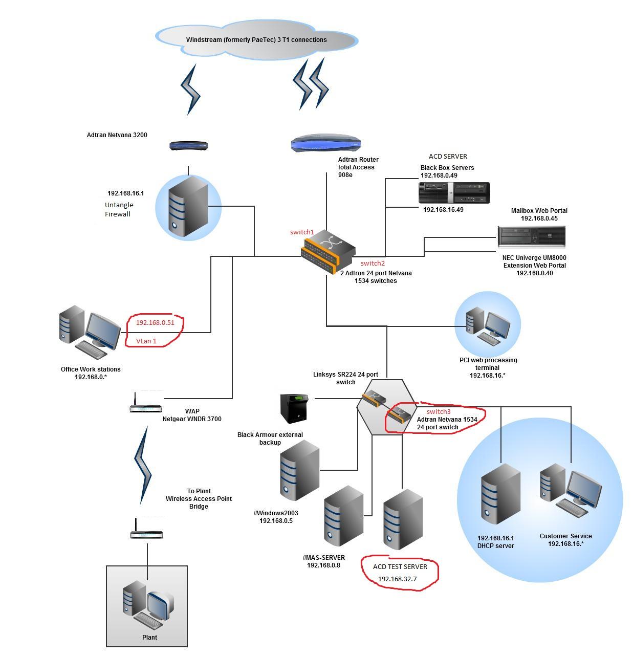 Switch vlan network diagram auto wiring diagram today making 2 vlans talk to 1 server page 2 cisco support community rh supportforums cisco com vlan design example vlan example diagrams ccuart Gallery