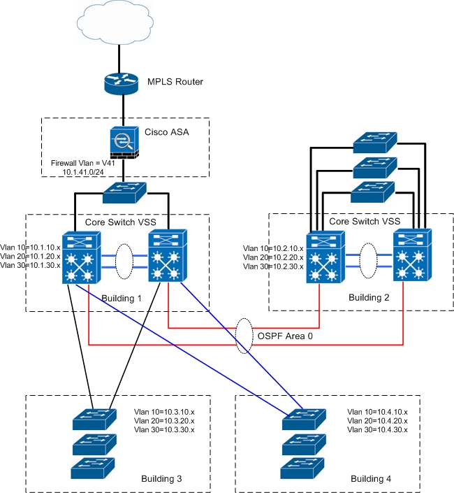 Core Network Switch Diagram - Wiring Diagram General